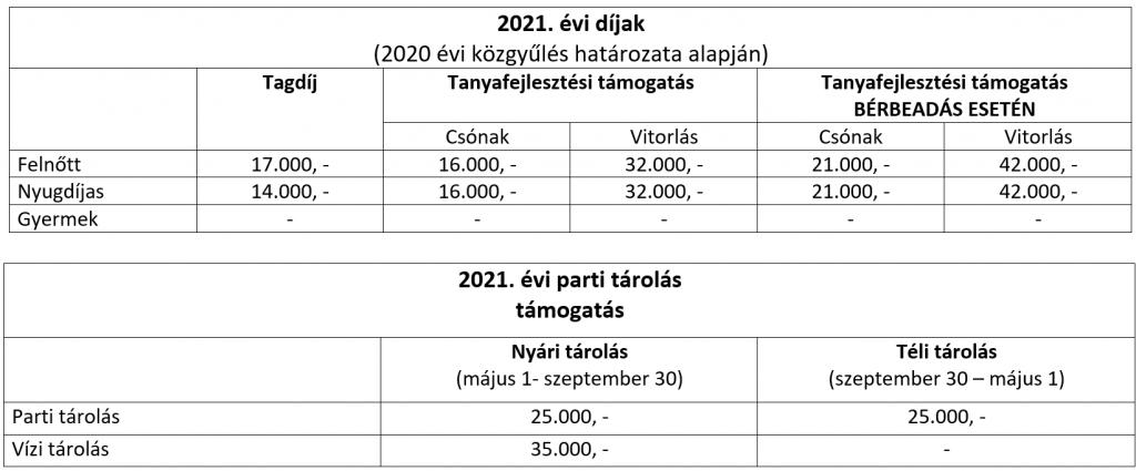 2021. évi díjak